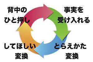 PEPの4つのフレーム構成
